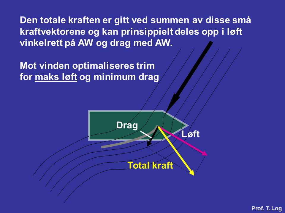 Løft Drag Total kraft Den totale kraften er gitt ved summen av disse små kraftvektorene og kan prinsippielt deles opp i løft vinkelrett på AW og drag