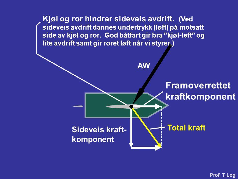Total kraft Framoverrettet kraftkomponent Sideveis kraft- komponent Kjøl og ror hindrer sideveis avdrift. (Ved sideveis avdrift dannes undertrykk (løf
