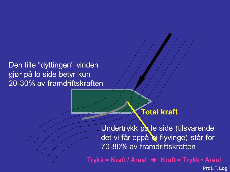 """Den lille """"dyttingen"""" vinden gjør på lo side betyr kun 20-30% av framdriftskraften Trykk = Kraft / Areal  Kraft = Trykk • Areal Total kraft Undertryk"""