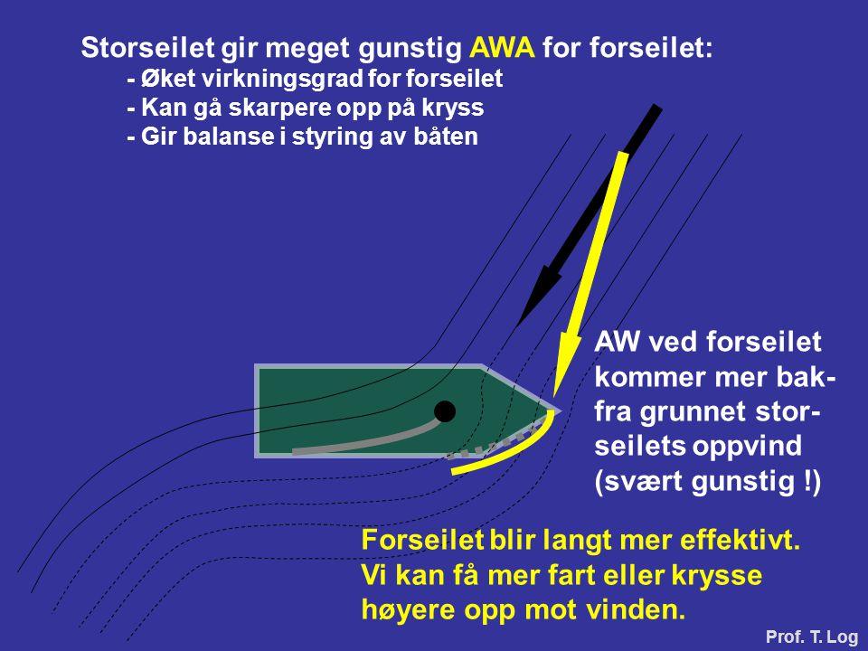 Storseilet gir meget gunstig AWA for forseilet: - Øket virkningsgrad for forseilet - Kan gå skarpere opp på kryss - Gir balanse i styring av båten AW