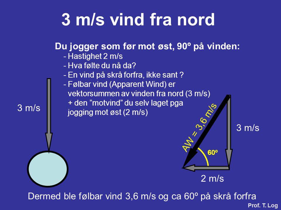 Prof. T. Log 3 m/s vind fra nord Du jogger som før mot øst, 90º på vinden: - Hastighet 2 m/s - Hva følte du nå da? - En vind på skrå forfra, ikke sant