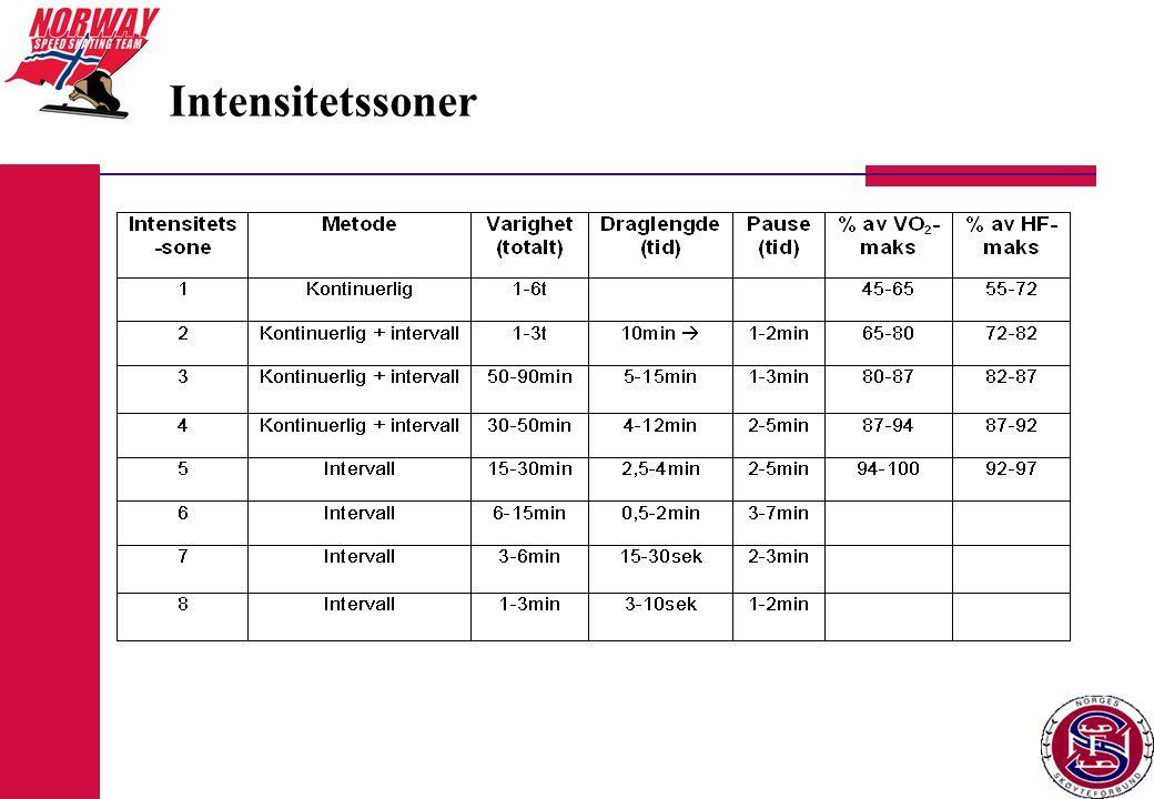 RULLE/SKØYTER – I2/4 Fartslek I-sone2-4 Totalt 45-60min Eks.