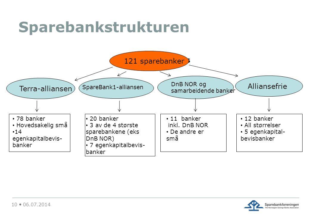 Sparebankstrukturen 10  06.07.2014 126 Savings Banks 121 sparebanker Terra-alliansen DnB NOR og samarbeidende banker Alliansefrie • 78 banker • Hoved