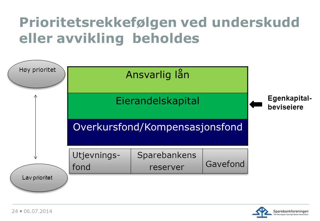 Prioritetsrekkefølgen ved underskudd eller avvikling beholdes Ansvarlig lån Eierandelskapital Overkursfond/Kompensasjonsfond 24  06.07.2014 Høy prior