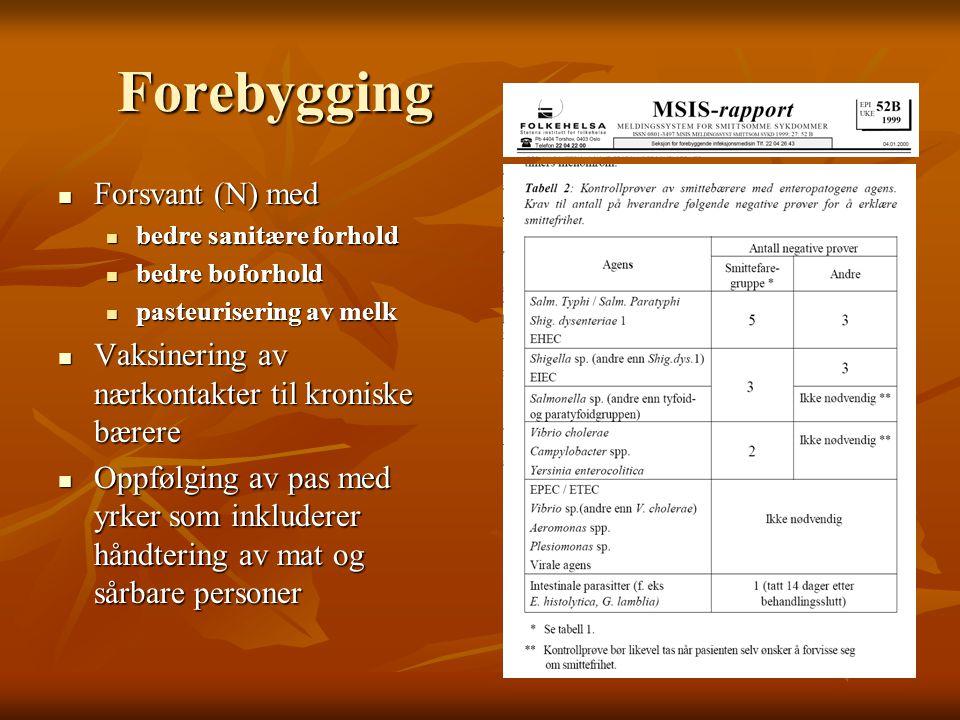 Forebygging  Forsvant (N) med  bedre sanitære forhold  bedre boforhold  pasteurisering av melk  Vaksinering av nærkontakter til kroniske bærere 