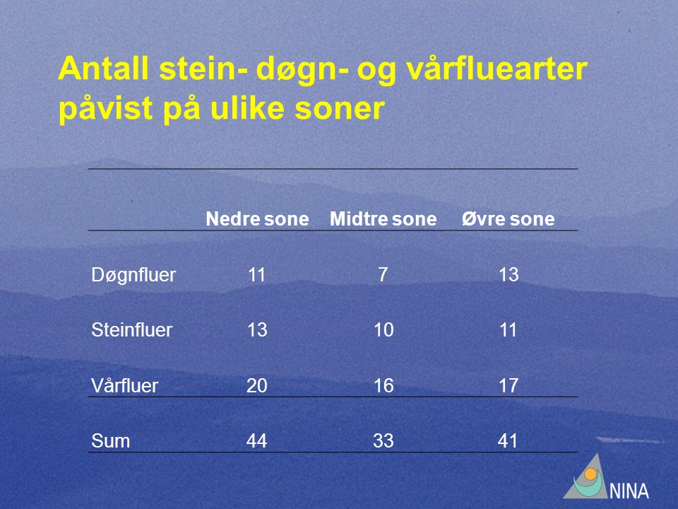 Antall stein- døgn- og vårfluearter påvist på ulike soner Nedre soneMidtre soneØvre sone Døgnfluer11713 Steinfluer131011 Vårfluer201617 Sum443341