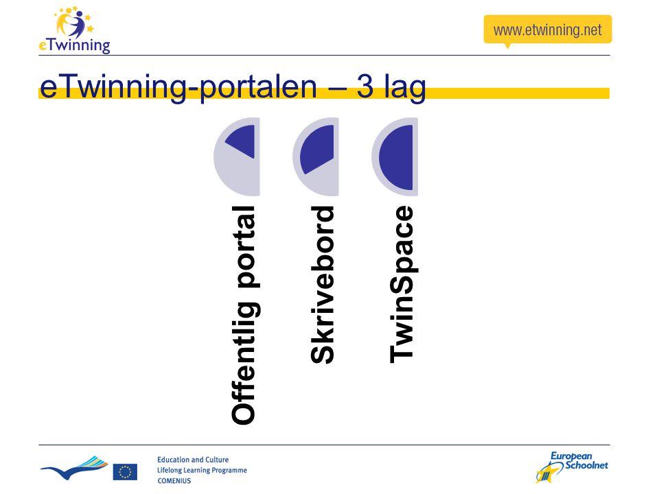 eTwinning-portalen – 3 lag Offentlig portalSkrivebordTwinSpace