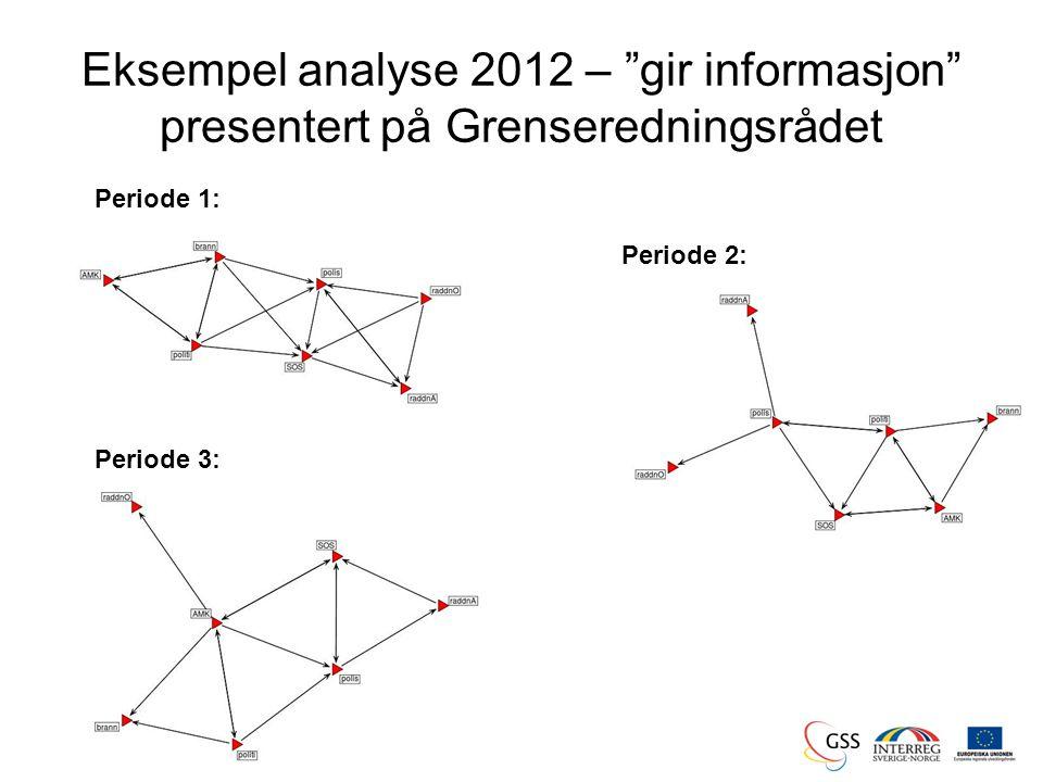 Eksempel analyse 2012 – gir informasjon presentert på Grenseredningsrådet Periode 1: Periode 2: Periode 3: