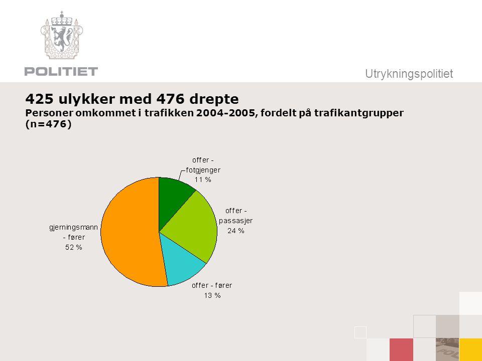 Utrykningspolitiet 425 ulykker med 476 drepte Personer omkommet i trafikken 2004-2005, fordelt på trafikantgrupper (n=476)