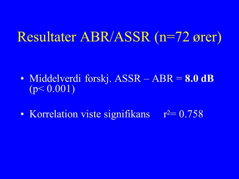 Resultater ABR/ASSR (n=72 ører) Middelverdi forskj. ASSR – ABR = 8.0 dB (p< 0.001) Korrelation viste signifikans r 2 = 0.758