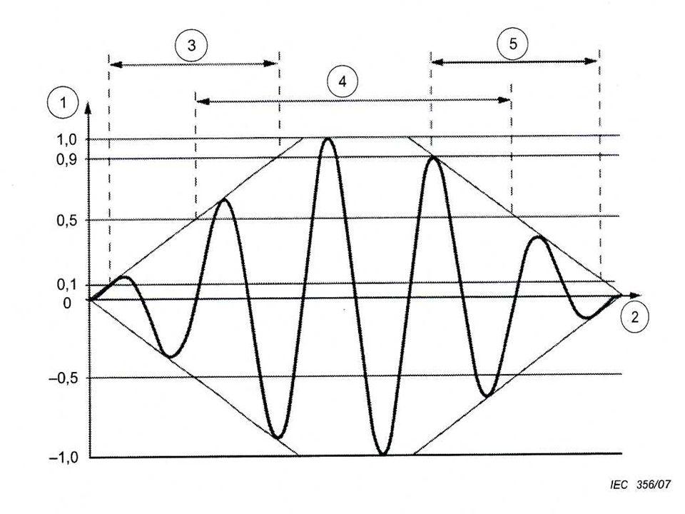 Jos Eggermont 1982: To-punkts ABR audiogram et høyfrekvent punkt basert på klikk eller høyfrekv.
