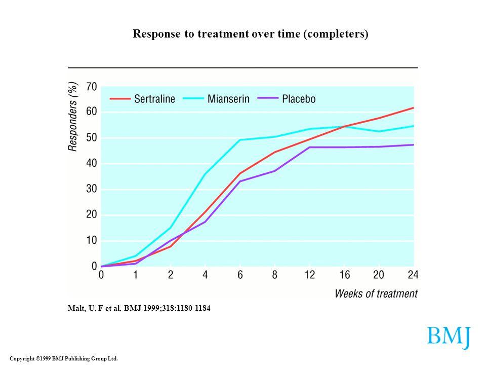 Copyright ©1999 BMJ Publishing Group Ltd. Malt, U. F et al. BMJ 1999;318:1180-1184 Response to treatment over time (completers)