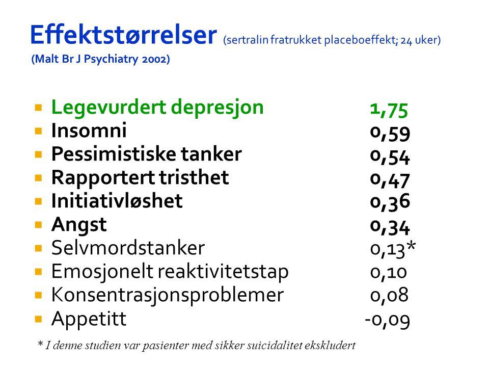 Effektstørrelser (sertralin fratrukket placeboeffekt; 24 uker) (Malt Br J Psychiatry 2002)  Legevurdert depresjon1,75  Insomni0,59  Pessimistiske t