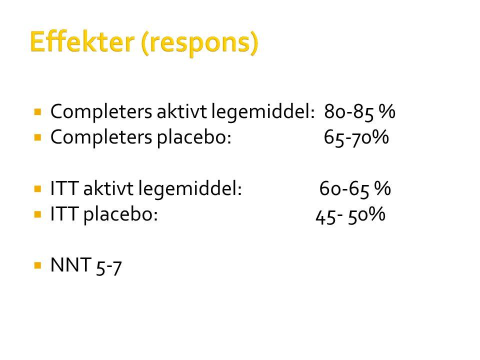 Effekter (respons)  Completers aktivt legemiddel: 80-85 %  Completers placebo: 65-70%  ITT aktivt legemiddel: 60-65 %  ITT placebo:45- 50%  NNT 5