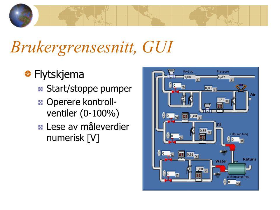 Brukergrensesnitt, GUI Flytskjema Start/stoppe pumper Operere kontroll- ventiler (0-100%) Lese av måleverdier numerisk [V]