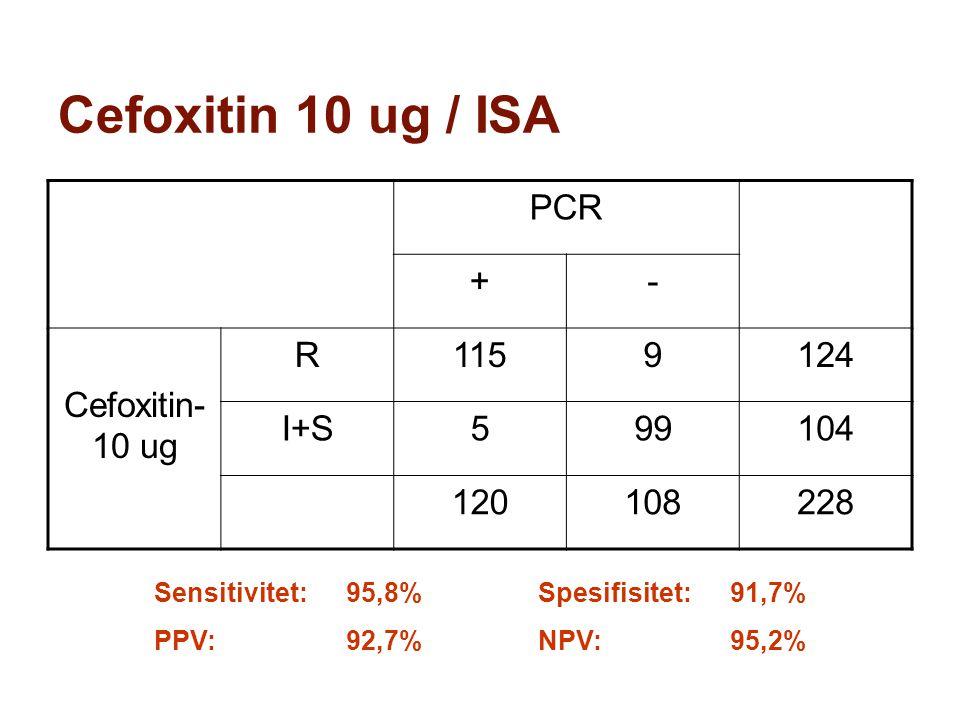 Cefoxitin 10 ug / ISA PCR +- Cefoxitin- 10 ug R1159124 I+S599104 120108228 Sensitivitet:95,8%Spesifisitet:91,7% PPV:92,7%NPV: 95,2%