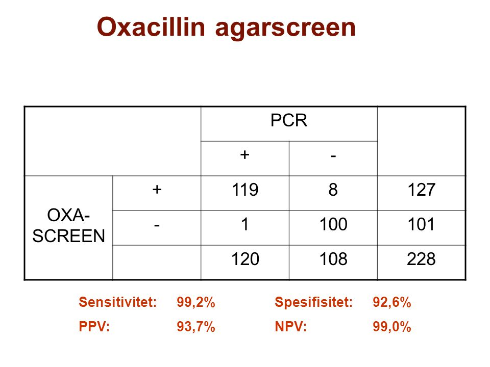 Oxacillin agarscreen PCR +- OXA- SCREEN +1198127 -1100101 120108228 Sensitivitet:99,2%Spesifisitet:92,6% PPV: 93,7%NPV: 99,0%