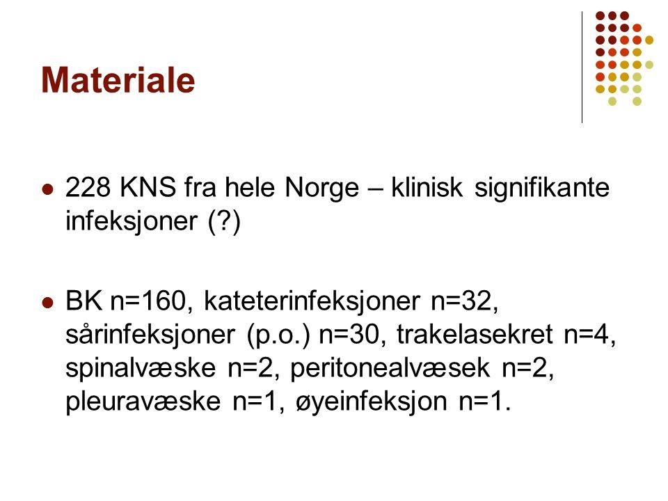 Materiale 228 KNS fra hele Norge – klinisk signifikante infeksjoner (?) BK n=160, kateterinfeksjoner n=32, sårinfeksjoner (p.o.) n=30, trakelasekret n