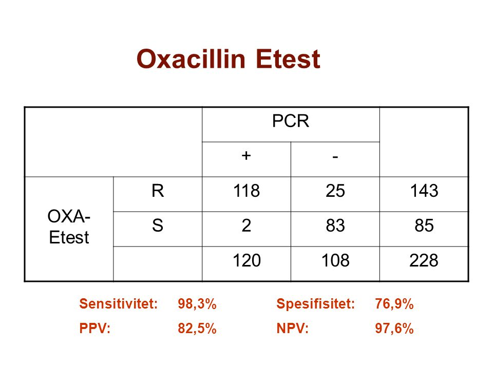 PCR +- Cefoxitin- Etest R1060 S14108122 120108228 Cefoxitin Etest (R > 4) Sensitivitet:88,3%Spesifisitet:100% PPV:100%NPV: 88,5%
