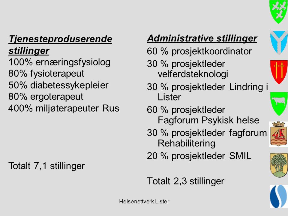 Helsenettverk Lister Administrative stillinger 60 % prosjektkoordinator 30 % prosjektleder velferdsteknologi 30 % prosjektleder Lindring i Lister 60 %