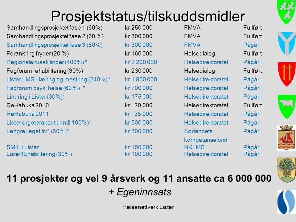 Helsenettverk Lister Prosjektstatus/tilskuddsmidler Samhandlingsprosjektet fase 1 (60%)kr 250 000FMVAFullført Samhandlingsprosjektet fase 2 (60 %)kr 3