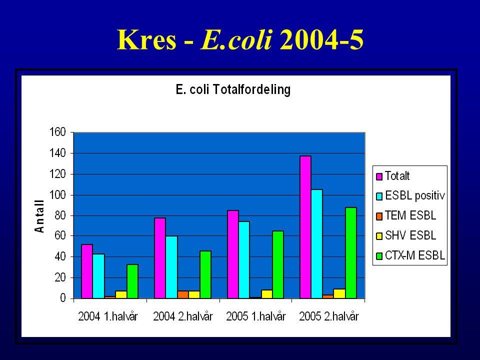 Kres - E.coli 2004-5