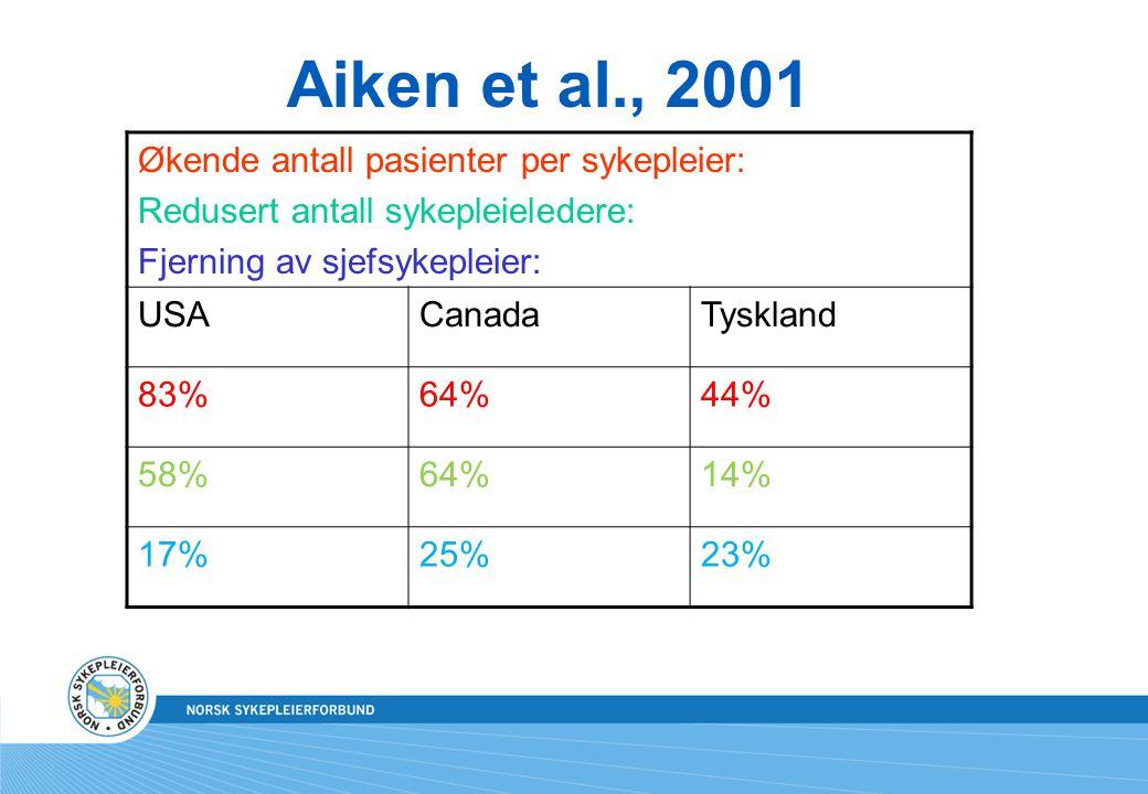 Aiken et al., 2001 Økende antall pasienter per sykepleier: Redusert antall sykepleieledere: Fjerning av sjefsykepleier: USACanadaTyskland 83%64%44% 58