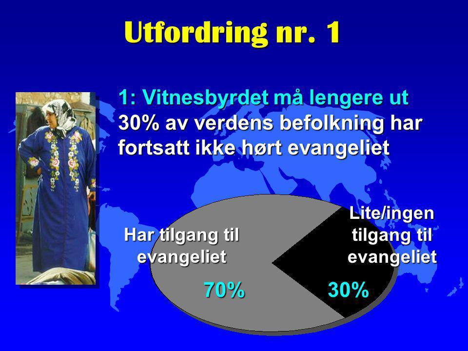 Utfordring nr. 1 1: Vitnesbyrdet må lengere ut 30% av verdens befolkning har fortsatt ikke hørt evangeliet 70%30% Har tilgang til evangeliet Lite/inge