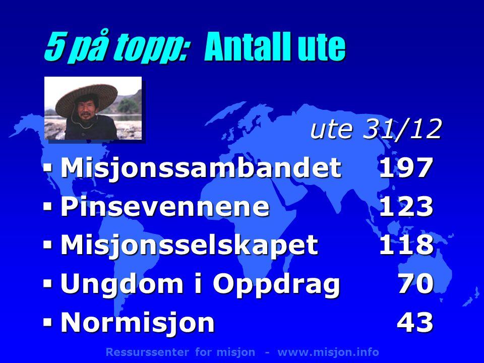 Ressurssenter for misjon - www.misjon.info 5 på topp: Antall ute ute 31/12  Misjonssambandet197  Pinsevennene 123  Misjonsselskapet 118  Ungdom i Oppdrag70  Normisjon43