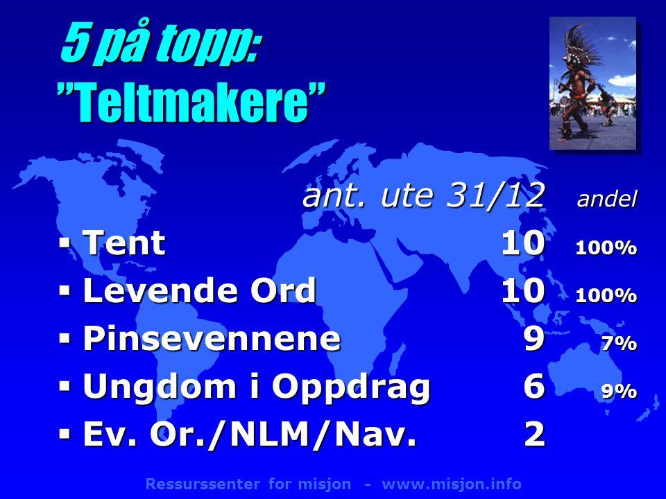 Ressurssenter for misjon - www.misjon.info 5 på topp: Teltmakere ant.