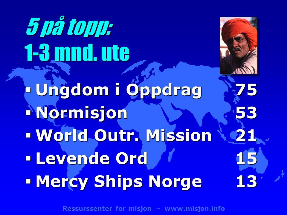 Ressurssenter for misjon - www.misjon.info 5 på topp: 1-3 mnd.