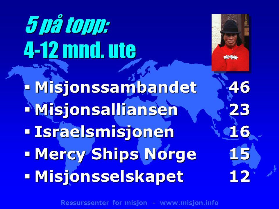 Ressurssenter for misjon - www.misjon.info 5 på topp: 4-12 mnd.