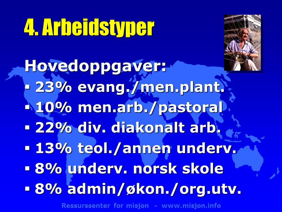 Ressurssenter for misjon - www.misjon.info 4.Arbeidstyper Hovedoppgaver:  23% evang./men.plant.