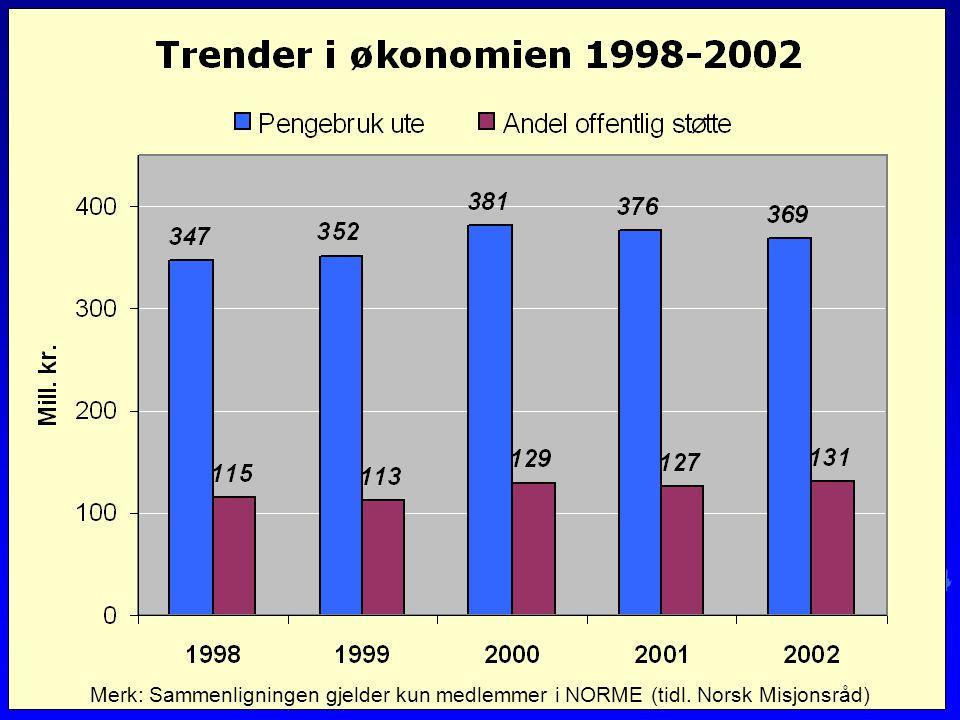 Ressurssenter for misjon - www.misjon.info Graf: trend økonomi Merk: Sammenligningen gjelder kun medlemmer i NORME (tidl.