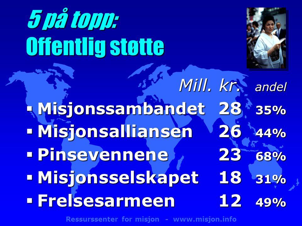 Ressurssenter for misjon - www.misjon.info 5 på topp: Offentlig støtte Mill.
