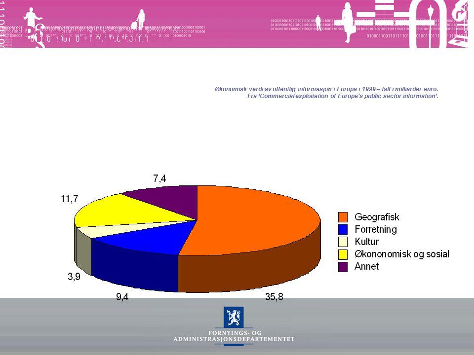 Pira-rapporten Økonomisk verdi av offentlig informasjon i Europa i 1999 – tall i milliarder euro. Fra 'Commercial exploitation of Europe's public sect