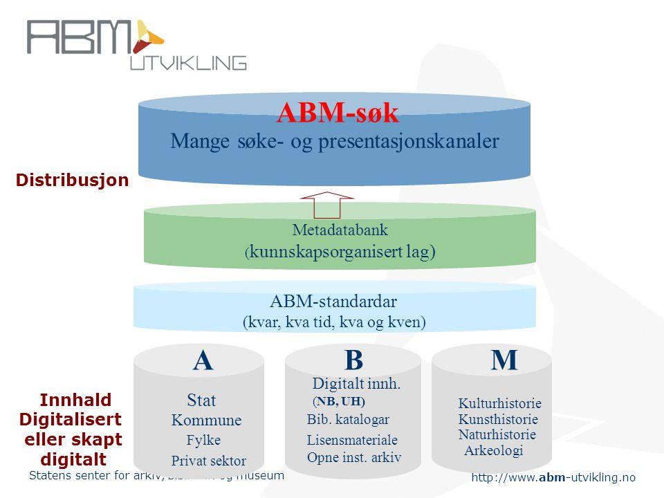 http://www.abm-utvikling.no Statens senter for arkiv, bibliotek og museum Metadatabank ( kunnskapsorganisert lag) Mange søke- og presentasjonskanaler ABM-standardar (kvar, kva tid, kva og kven) Innhald Digitalisert eller skapt digitalt Distribusjon BMA Digitalt innh.