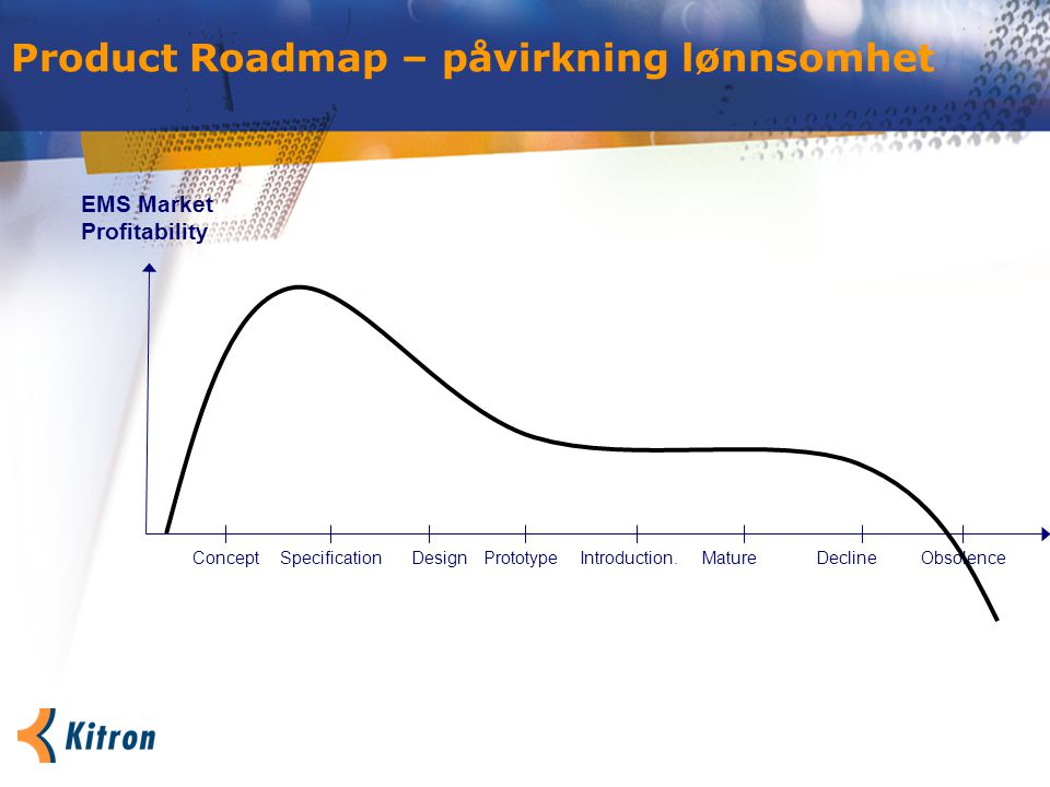 Product Roadmap – påvirkning lønnsomhet ConceptPrototypeSpecificationIntroduction.MatureDesign EMS Market Profitability DeclineObsolence