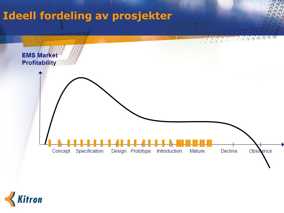 Ideell fordeling av prosjekter ConceptPrototypeSpecificationIntroduction.MatureDesign EMS Market Profitability DeclineObsolence
