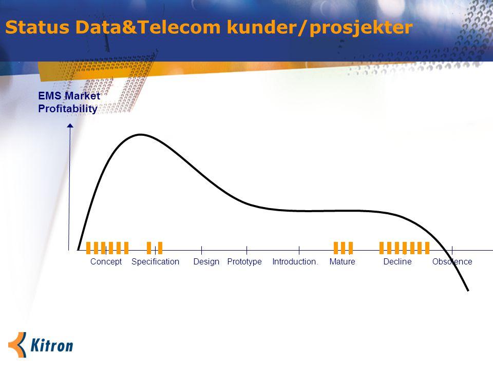 Status Data&Telecom kunder/prosjekter ConceptPrototypeSpecificationIntroduction.MatureDesign EMS Market Profitability DeclineObsolence