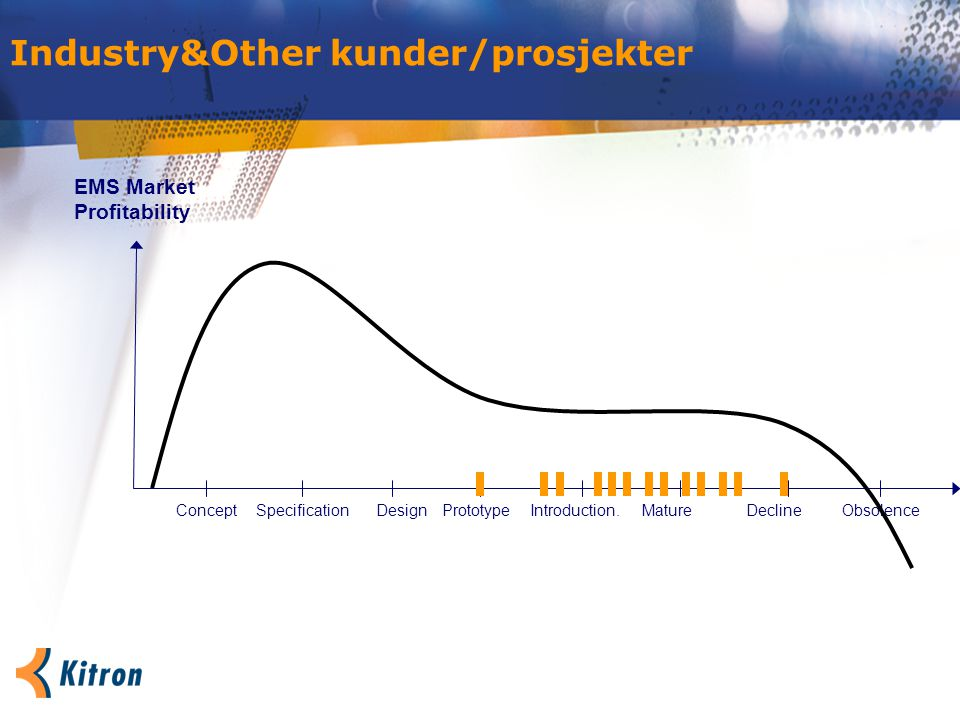 Industry&Other kunder/prosjekter ConceptPrototypeSpecificationIntroduction.MatureDesign EMS Market Profitability DeclineObsolence