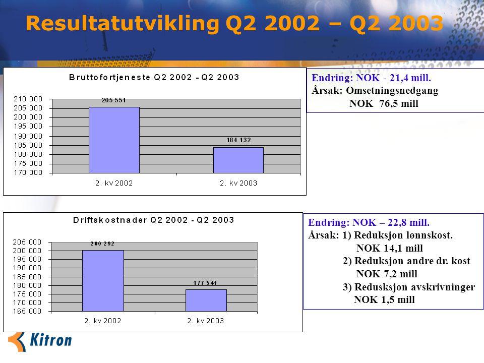 Resultatutvikling Q2 2002 – Q2 2003 Endring: NOK - 21,4 mill.