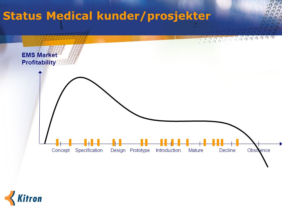 Status Medical kunder/prosjekter ConceptPrototypeSpecificationIntroduction.MatureDesign EMS Market Profitability DeclineObsolence