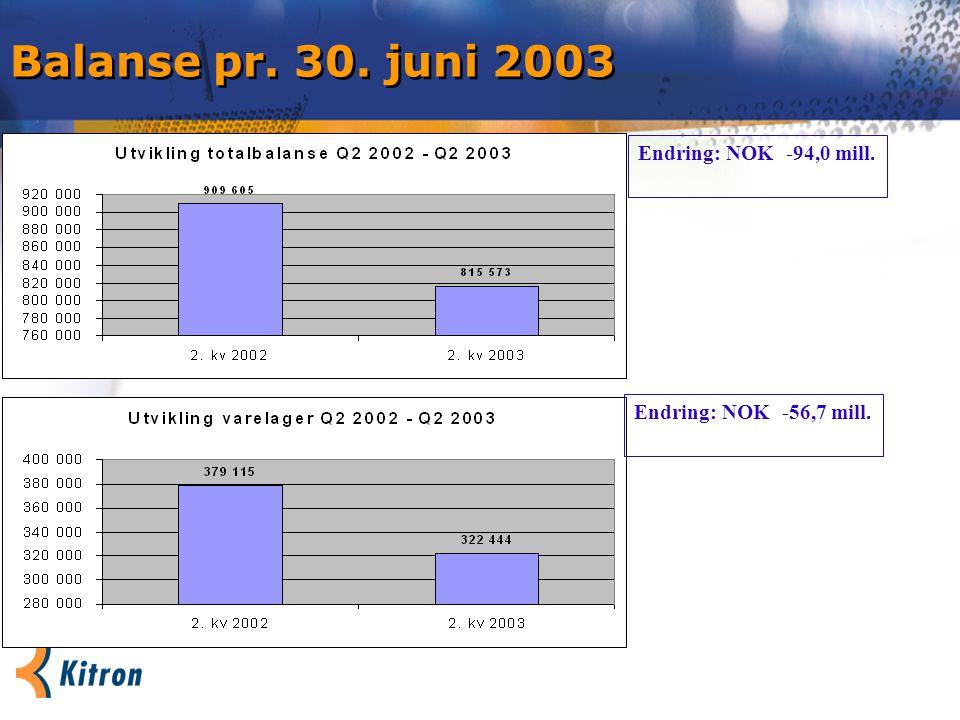 Balanse pr. 30. juni 2003 Endring: NOK -94,0 mill. Endring: NOK -56,7 mill.