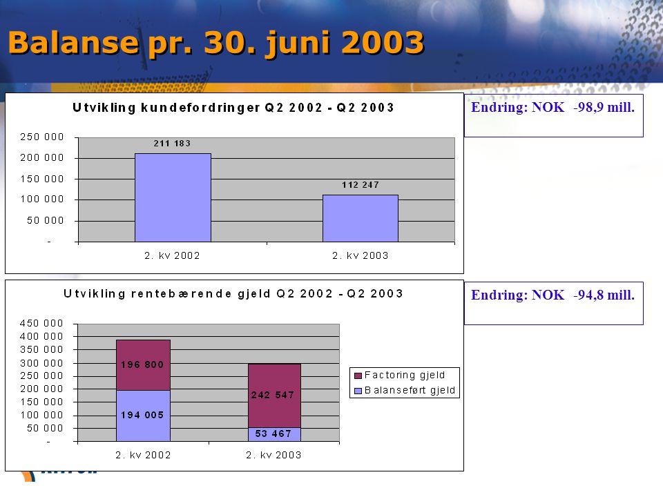 Balanse pr. 30. juni 2003 Endring: NOK -98,9 mill. Endring: NOK -94,8 mill.