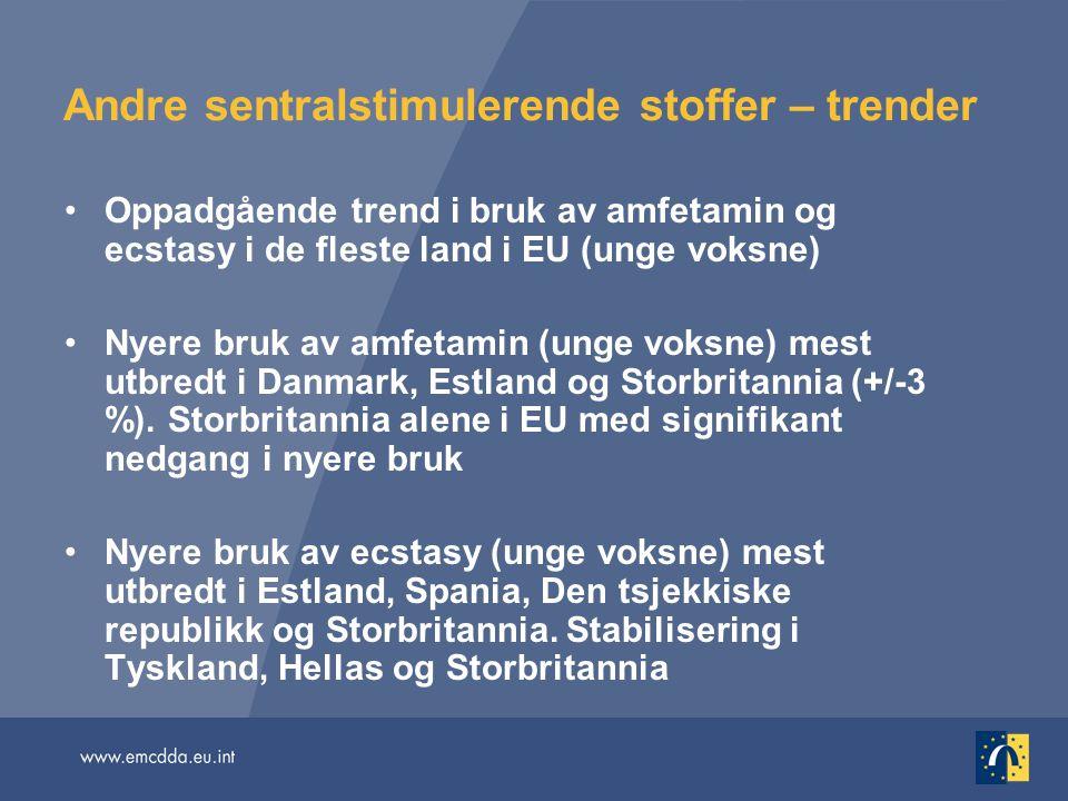 Andre sentralstimulerende stoffer – trender Oppadgående trend i bruk av amfetamin og ecstasy i de fleste land i EU (unge voksne) Nyere bruk av amfetam