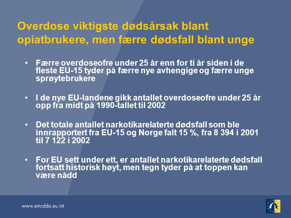 Overdose viktigste dødsårsak blant opiatbrukere, men færre dødsfall blant unge Færre overdoseofre under 25 år enn for ti år siden i de fleste EU-15 ty