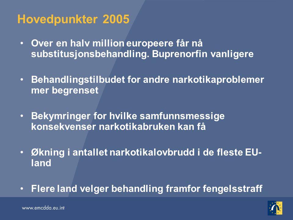 Hovedpunkter 2005 Over en halv million europeere får nå substitusjonsbehandling. Buprenorfin vanligere Behandlingstilbudet for andre narkotikaprobleme