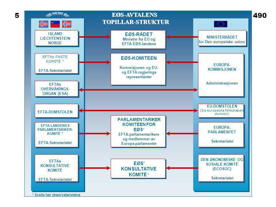EØS-RÅDET Ministre fra EU og EFTA EØS-landene EØS-KOMITEEN Kommisjonen og EU- og EFTA-regjerings representanter PARLAMENTARIKER KOMITEEN FOR EØS * EFT