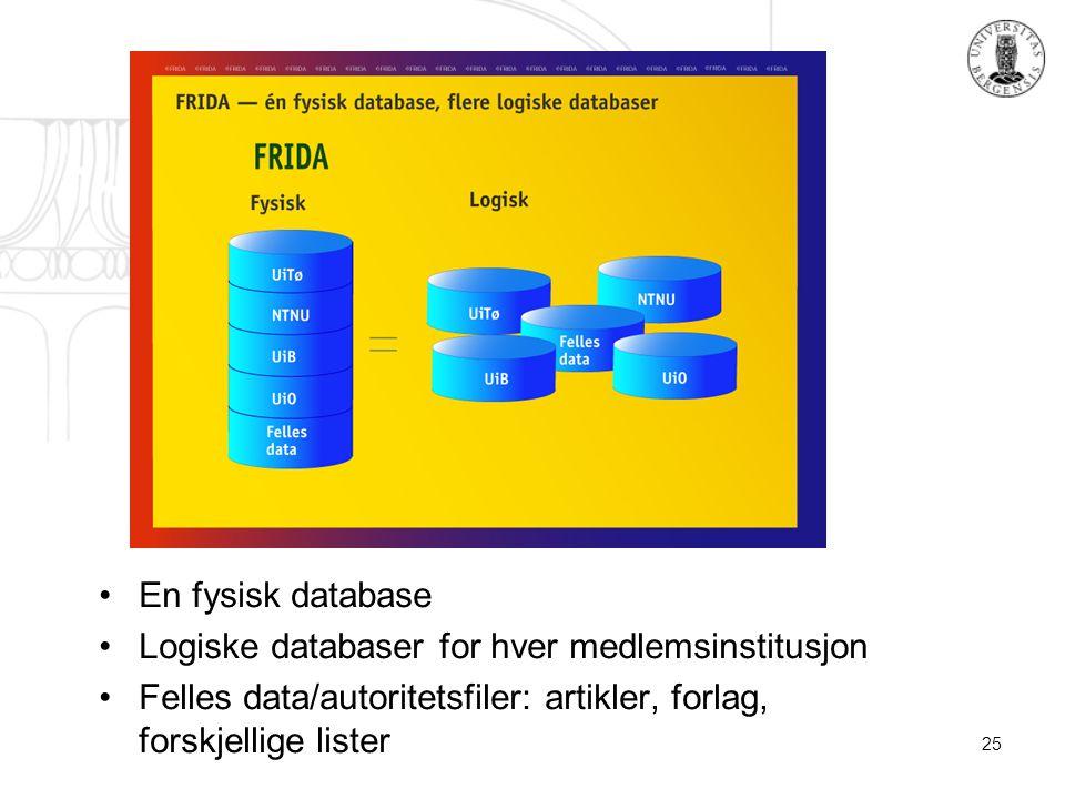 25 En fysisk database Logiske databaser for hver medlemsinstitusjon Felles data/autoritetsfiler: artikler, forlag, forskjellige lister
